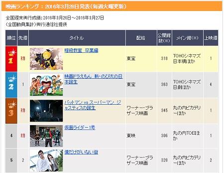 映画『仮面ライダー1号』日本映画興行成績ランキング初登場4位!
