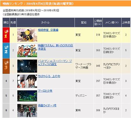 映画『仮面ライダー1号』日本映画興行成績ランキング2週目6位!