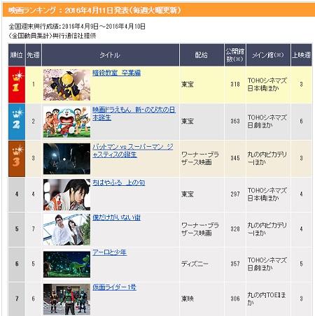 映画『仮面ライダー1号』日本映画興行成績ランキング3週目は7位!