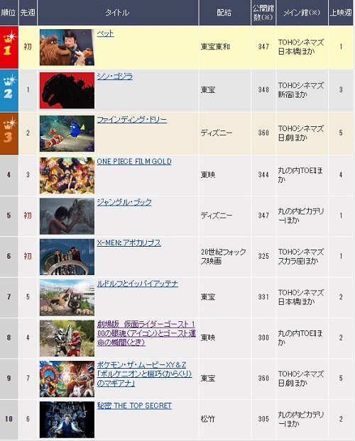 『劇場版 仮面ライダーゴースト/ジュウオウジャー』2週目は8位