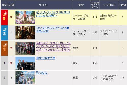 映画『仮面ライダー平成ジェネレーションズ Dr.パックマン対エグゼイド&ゴーストwithレジェンドライダー』