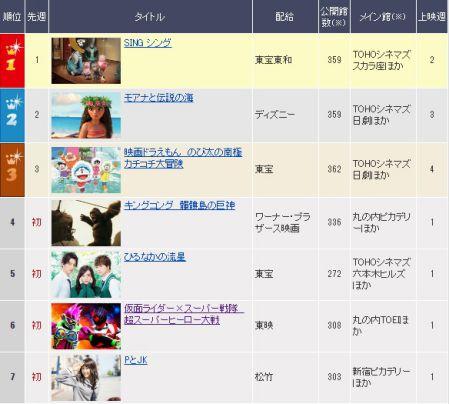 映画『仮面ライダー×スーパー戦隊 超スーパーヒーロー大戦』日本映画興行成績ランキングは初登場6位!