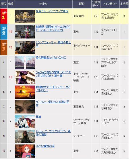 劇場版 仮面ライダーエグゼイド&キュウレンジャー 映画ランキングは初登場2位!