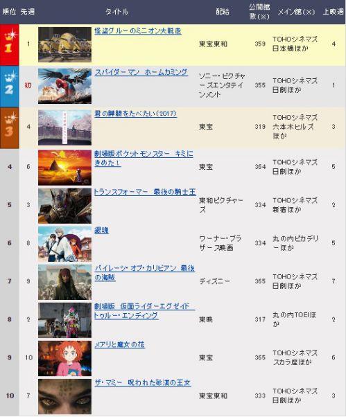 「劇場版 仮面ライダーエグゼイド/キュウレンジャー」映画ランキング2週目は8位