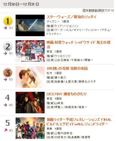 「仮面ライダー平成ジェネレーションズFINAL」4週目ランキングは5位