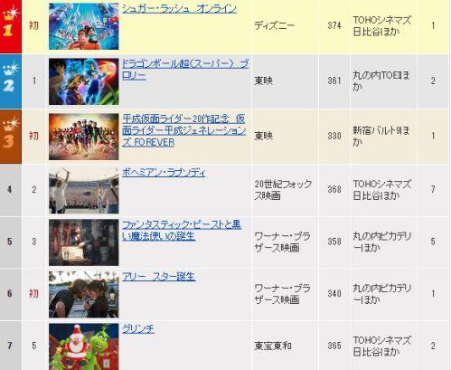 『平成ジェネレーションズFOREVER』が映画ランキング初登場3位
