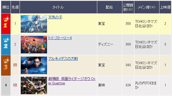 『劇場版 仮面ライダージオウ/リュウソウジャー』映画ランキングは初登場4位!