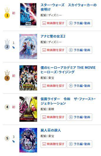 『仮面ライダー 令和 ザ・ファースト・ジェネレーション』が映画ランキング初登場4位